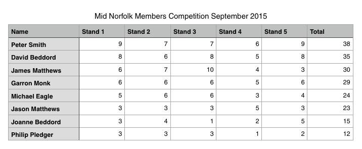 MN Members Comp Scores Sept 2015